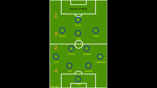 Chelsea Starting XI, probable, vs Fulham